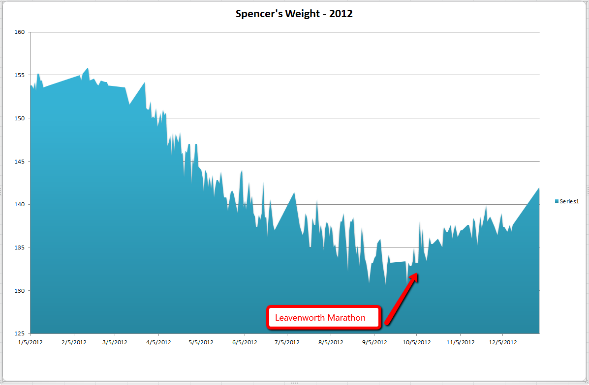 2012weightgraph