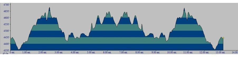 Sedona Half Marathon Elevation Map