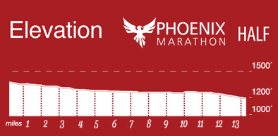 Phoenix Half Marathon Elevation Map