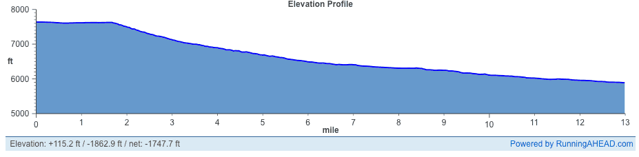 Bryce Canyon Half Marathon Elevation Profile
