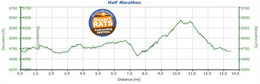 Desert Rats Elevation Profile