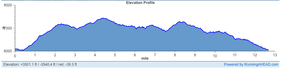 Fear the Deer Half Marathon Elevation Profile