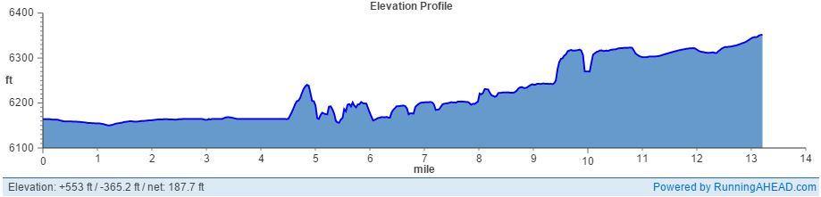 Grand Teton Half Marathon Elevation