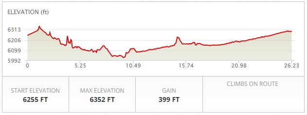 Jackson Hole Marathon Elevation