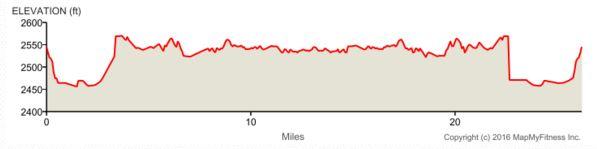 Lake Lowell Marathon Elevation