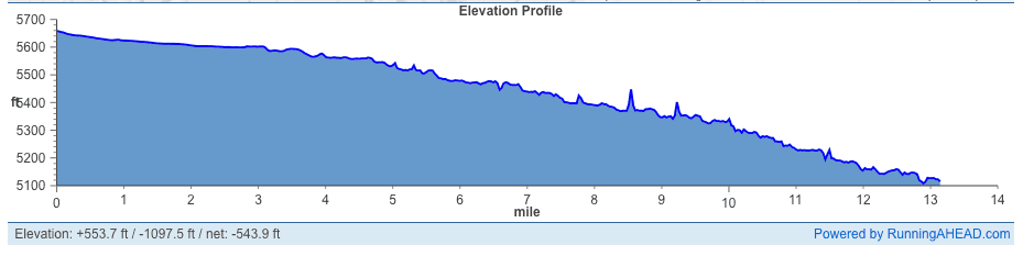 Little Grand Canyon Half Marathon Elevation Profile