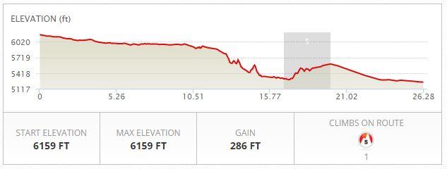 Mesa Falls Marathon Elevation