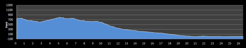 Mountain2Beach Marathon Elevation Profile
