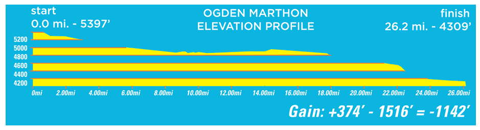 Ogden Marathon Elevation Map