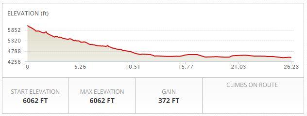 Pocatello Marathon Elevation