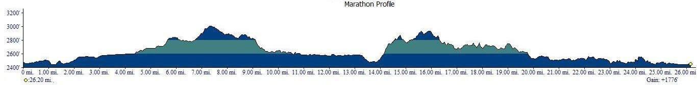 Priest Lake Marathon Elevation