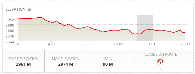 Run the Rockies Half Marathon Elevation Profile