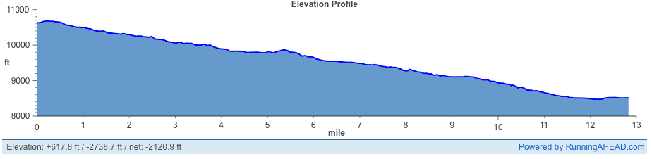 Slacker Half Marathon Elevation Profile