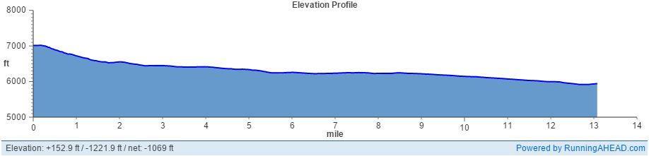 Star Valley Half Marathon Elevation