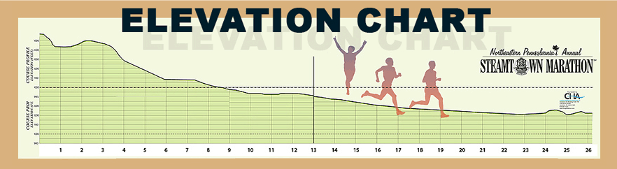 Steamtown Marathon Elevation Map
