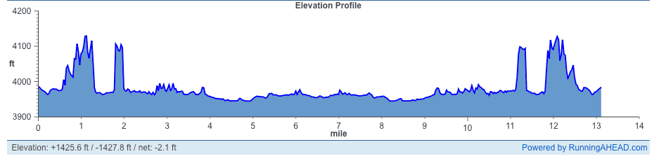 Thelma and Louise Half Marathon Elevation Profile