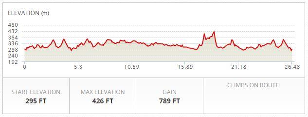 Casper Half Marathon Elevation