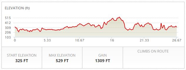 Star Valley Half Marathon Elevation