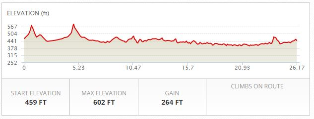 Lake Lowell Marathon Elevation