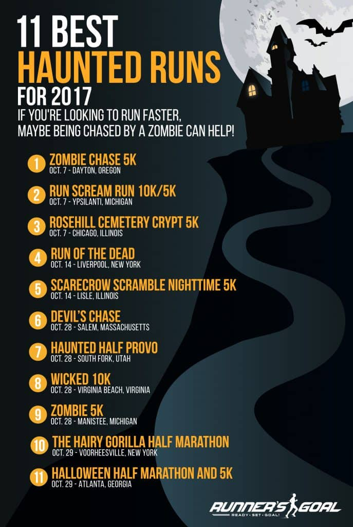 Best Haunted Races Infographic